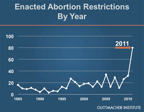 States Enact Record Number of Abortion Restrictions in First Half of 2011